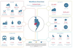 Delmarva Workforce Infographic Example - Dorchester County