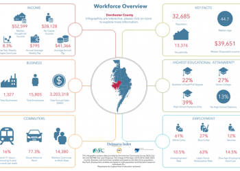 Delmarva Workforce Infographic Example - Dorchester County